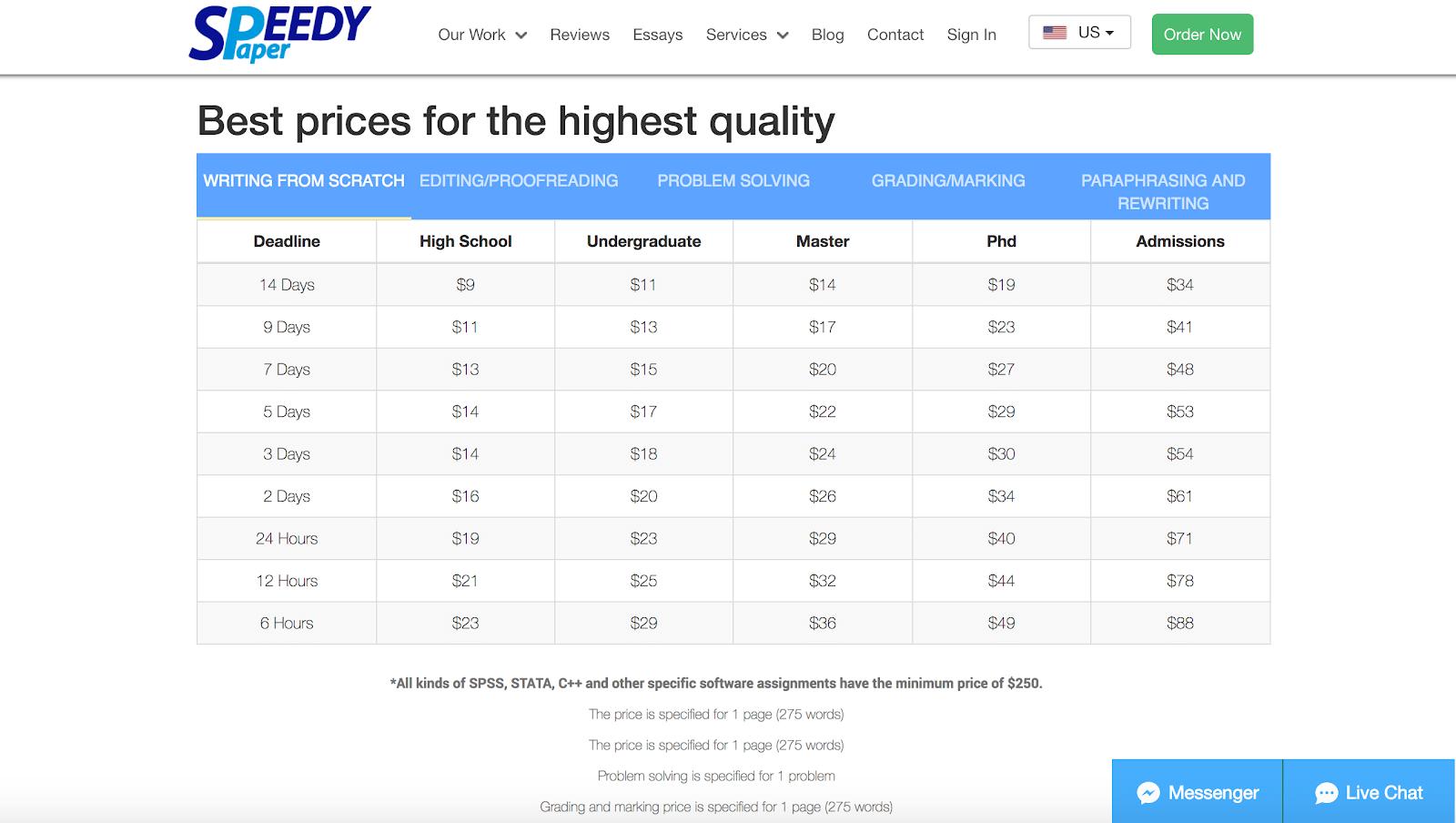 Speedypaper prices