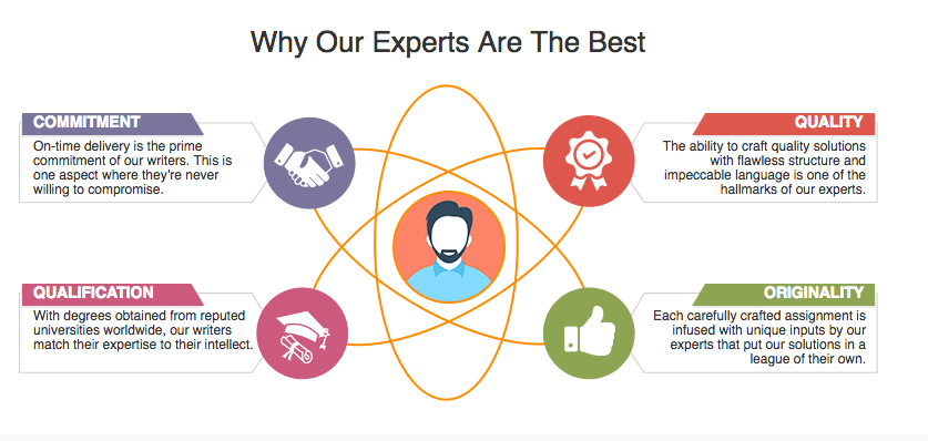 Why our experts are the best